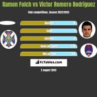 Ramon Folch vs Victor Romero Rodriguez h2h player stats