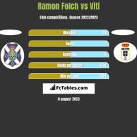 Ramon Folch vs Viti h2h player stats