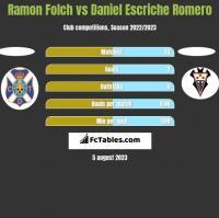 Ramon Folch vs Daniel Escriche Romero h2h player stats