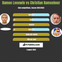 Ramon Leeuwin vs Christian Ramsebner h2h player stats
