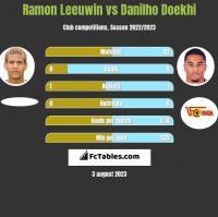 Ramon Leeuwin vs Danilho Doekhi h2h player stats
