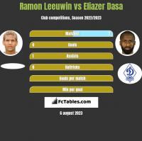 Ramon Leeuwin vs Eliazer Dasa h2h player stats