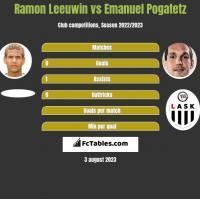 Ramon Leeuwin vs Emanuel Pogatetz h2h player stats