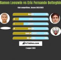 Ramon Leeuwin vs Eric Fernando Botteghin h2h player stats