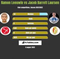 Ramon Leeuwin vs Jacob Barrett Laursen h2h player stats