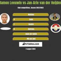 Ramon Leeuwin vs Jan-Arie van der Heijden h2h player stats
