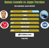 Ramon Leeuwin vs Jeppe Tverskov h2h player stats