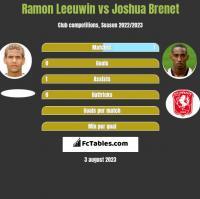 Ramon Leeuwin vs Joshua Brenet h2h player stats
