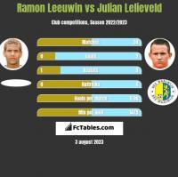 Ramon Leeuwin vs Julian Lelieveld h2h player stats