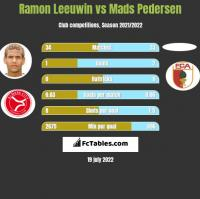 Ramon Leeuwin vs Mads Pedersen h2h player stats