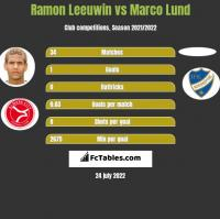 Ramon Leeuwin vs Marco Lund h2h player stats