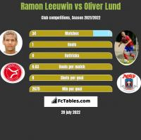 Ramon Leeuwin vs Oliver Lund h2h player stats