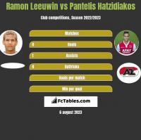 Ramon Leeuwin vs Pantelis Hatzidiakos h2h player stats