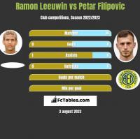 Ramon Leeuwin vs Petar Filipovic h2h player stats