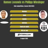 Ramon Leeuwin vs Philipp Wiesinger h2h player stats