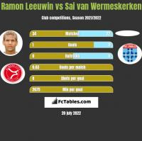 Ramon Leeuwin vs Sai van Wermeskerken h2h player stats