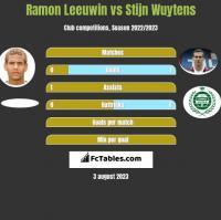 Ramon Leeuwin vs Stijn Wuytens h2h player stats