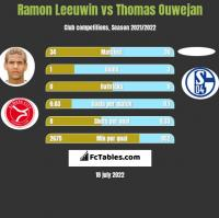 Ramon Leeuwin vs Thomas Ouwejan h2h player stats