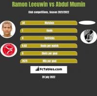 Ramon Leeuwin vs Abdul Mumin h2h player stats
