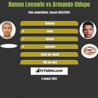 Ramon Leeuwin vs Armando Obispo h2h player stats