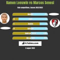 Ramon Leeuwin vs Marcos Senesi h2h player stats