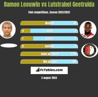 Ramon Leeuwin vs Lutstrahel Geetruida h2h player stats