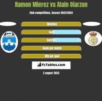 Ramon Mierez vs Alain Oiarzun h2h player stats