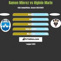 Ramon Mierez vs Higinio Marin h2h player stats