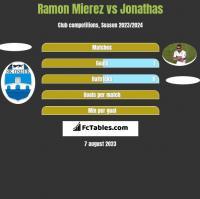 Ramon Mierez vs Jonathas h2h player stats