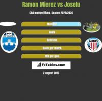 Ramon Mierez vs Joselu h2h player stats