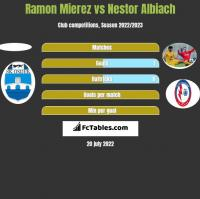 Ramon Mierez vs Nestor Albiach h2h player stats