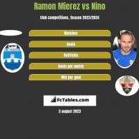 Ramon Mierez vs Nino h2h player stats
