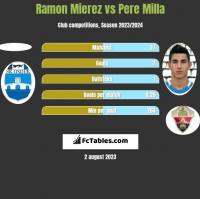 Ramon Mierez vs Pere Milla h2h player stats