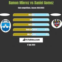Ramon Mierez vs Daniel Gomez h2h player stats
