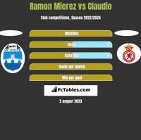 Ramon Mierez vs Claudio h2h player stats