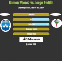 Ramon Mierez vs Jorge Padilla h2h player stats