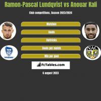 Ramon-Pascal Lundqvist vs Anouar Kali h2h player stats
