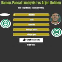 Ramon-Pascal Lundqvist vs Arjen Robben h2h player stats