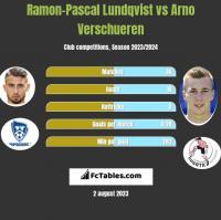 Ramon-Pascal Lundqvist vs Arno Verschueren h2h player stats