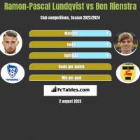 Ramon-Pascal Lundqvist vs Ben Rienstra h2h player stats