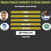 Ramon-Pascal Lundqvist vs Bryan Smeets h2h player stats