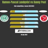 Ramon-Pascal Lundqvist vs Danny Post h2h player stats