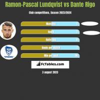 Ramon-Pascal Lundqvist vs Dante Rigo h2h player stats
