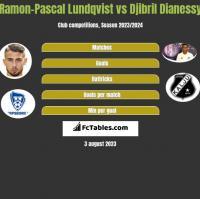Ramon-Pascal Lundqvist vs Djibril Dianessy h2h player stats