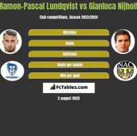 Ramon-Pascal Lundqvist vs Gianluca Nijholt h2h player stats