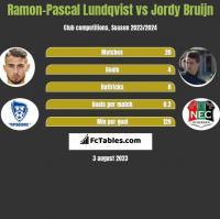 Ramon-Pascal Lundqvist vs Jordy Bruijn h2h player stats