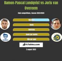 Ramon-Pascal Lundqvist vs Joris van Overeem h2h player stats
