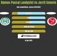 Ramon-Pascal Lundqvist vs Jorrit Smeets h2h player stats