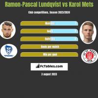 Ramon-Pascal Lundqvist vs Karol Mets h2h player stats