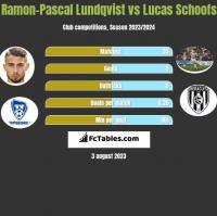 Ramon-Pascal Lundqvist vs Lucas Schoofs h2h player stats